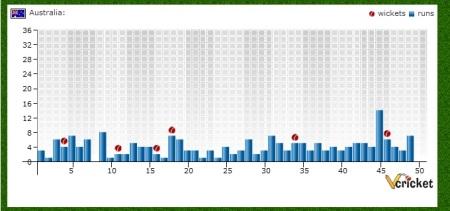 Pakistan vs Australia ODI Match